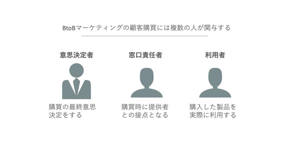 BtoBマーケティングの購買関与者は複数いる