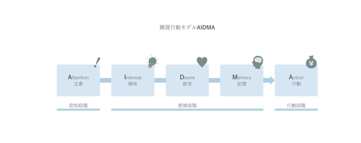 購買行動モデルAIDMAの図解