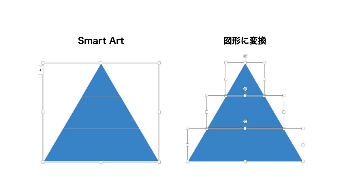 スマートアート 図形に変換