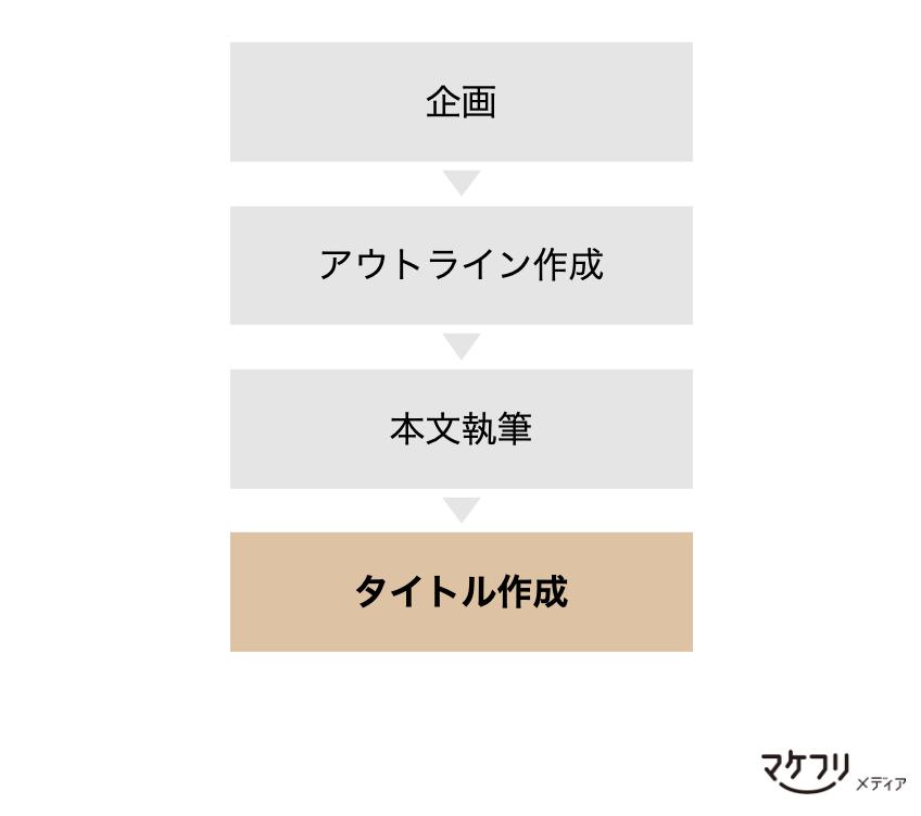メルマガ作成プロセス
