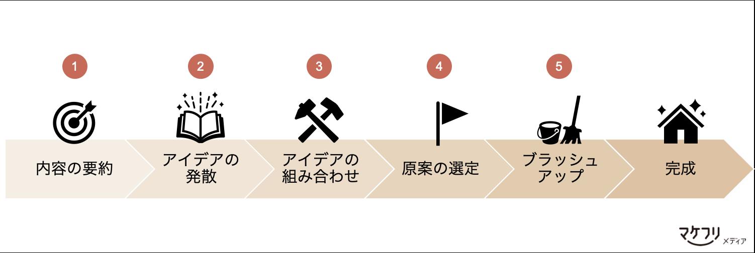 メルマガタイトル作成の5ステップ