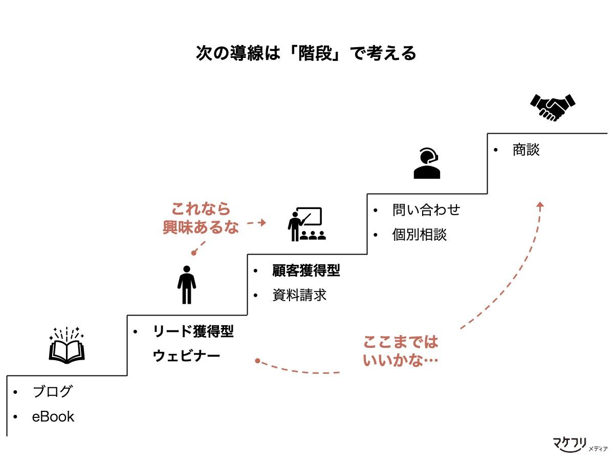 導線設計の例