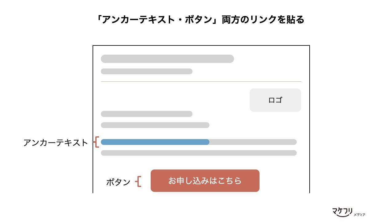 ウェビナー集客メールのリンクの貼り方