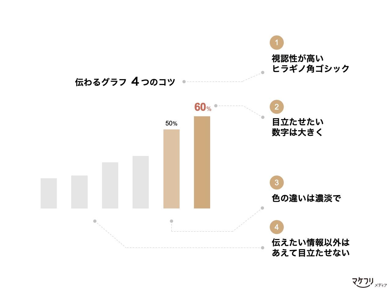 営業のグラフ作成4つのコツ